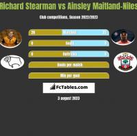Richard Stearman vs Ainsley Maitland-Niles h2h player stats