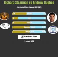 Richard Stearman vs Andrew Hughes h2h player stats