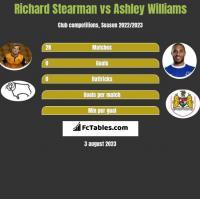 Richard Stearman vs Ashley Williams h2h player stats
