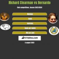Richard Stearman vs Bernardo h2h player stats