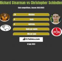 Richard Stearman vs Christopher Schindler h2h player stats