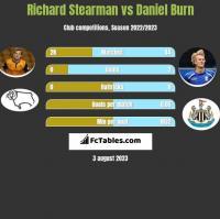 Richard Stearman vs Daniel Burn h2h player stats