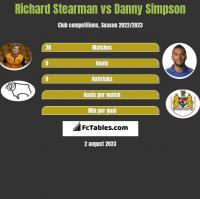Richard Stearman vs Danny Simpson h2h player stats