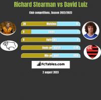 Richard Stearman vs David Luiz h2h player stats