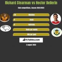 Richard Stearman vs Hector Bellerin h2h player stats