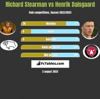 Richard Stearman vs Henrik Dalsgaard h2h player stats