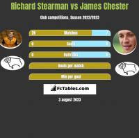 Richard Stearman vs James Chester h2h player stats