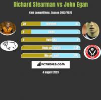 Richard Stearman vs John Egan h2h player stats