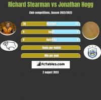 Richard Stearman vs Jonathan Hogg h2h player stats
