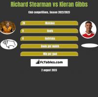 Richard Stearman vs Kieran Gibbs h2h player stats