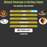 Richard Stearman vs Kortney Hause h2h player stats