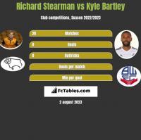 Richard Stearman vs Kyle Bartley h2h player stats
