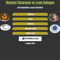 Richard Stearman vs Leon Balogun h2h player stats