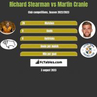 Richard Stearman vs Martin Cranie h2h player stats