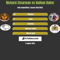 Richard Stearman vs Nathan Baker h2h player stats