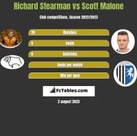 Richard Stearman vs Scott Malone h2h player stats