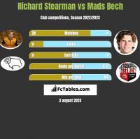 Richard Stearman vs Mads Bech h2h player stats