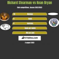 Richard Stearman vs Kean Bryan h2h player stats