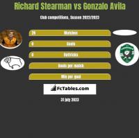 Richard Stearman vs Gonzalo Avila h2h player stats
