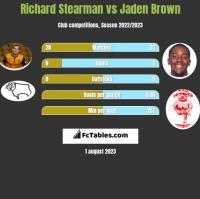 Richard Stearman vs Jaden Brown h2h player stats