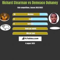 Richard Stearman vs Demeaco Duhaney h2h player stats