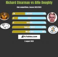 Richard Stearman vs Alfie Doughty h2h player stats