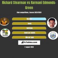 Richard Stearman vs Rarmani Edmonds-Green h2h player stats