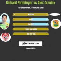 Richard Strebinger vs Alex Craninx h2h player stats