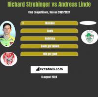 Richard Strebinger vs Andreas Linde h2h player stats