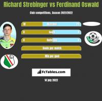 Richard Strebinger vs Ferdinand Oswald h2h player stats
