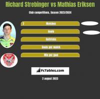 Richard Strebinger vs Mathias Eriksen h2h player stats
