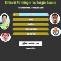 Richard Strebinger vs Sergio Asenjo h2h player stats