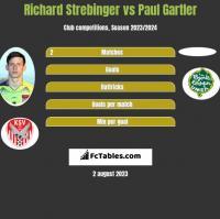 Richard Strebinger vs Paul Gartler h2h player stats