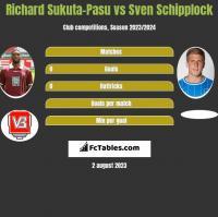 Richard Sukuta-Pasu vs Sven Schipplock h2h player stats