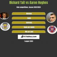 Richard Tait vs Aaron Hughes h2h player stats