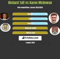 Richard Tait vs Aaron McGowan h2h player stats