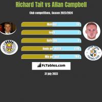 Richard Tait vs Allan Campbell h2h player stats