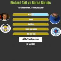 Richard Tait vs Borna Barisic h2h player stats