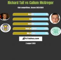 Richard Tait vs Callum McGregor h2h player stats