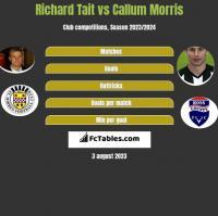Richard Tait vs Callum Morris h2h player stats