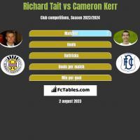 Richard Tait vs Cameron Kerr h2h player stats