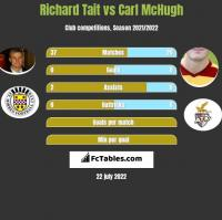 Richard Tait vs Carl McHugh h2h player stats
