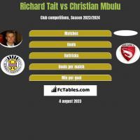 Richard Tait vs Christian Mbulu h2h player stats