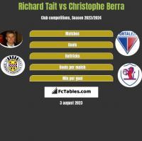 Richard Tait vs Christophe Berra h2h player stats