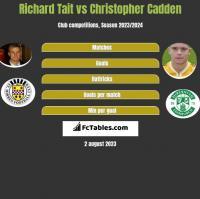 Richard Tait vs Christopher Cadden h2h player stats