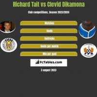 Richard Tait vs Clevid Dikamona h2h player stats