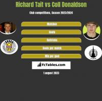 Richard Tait vs Coll Donaldson h2h player stats