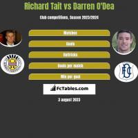 Richard Tait vs Darren O'Dea h2h player stats
