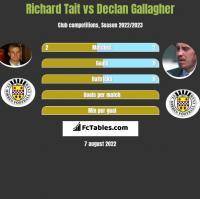 Richard Tait vs Declan Gallagher h2h player stats
