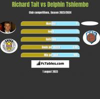 Richard Tait vs Delphin Tshiembe h2h player stats